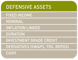Defensive assets List
